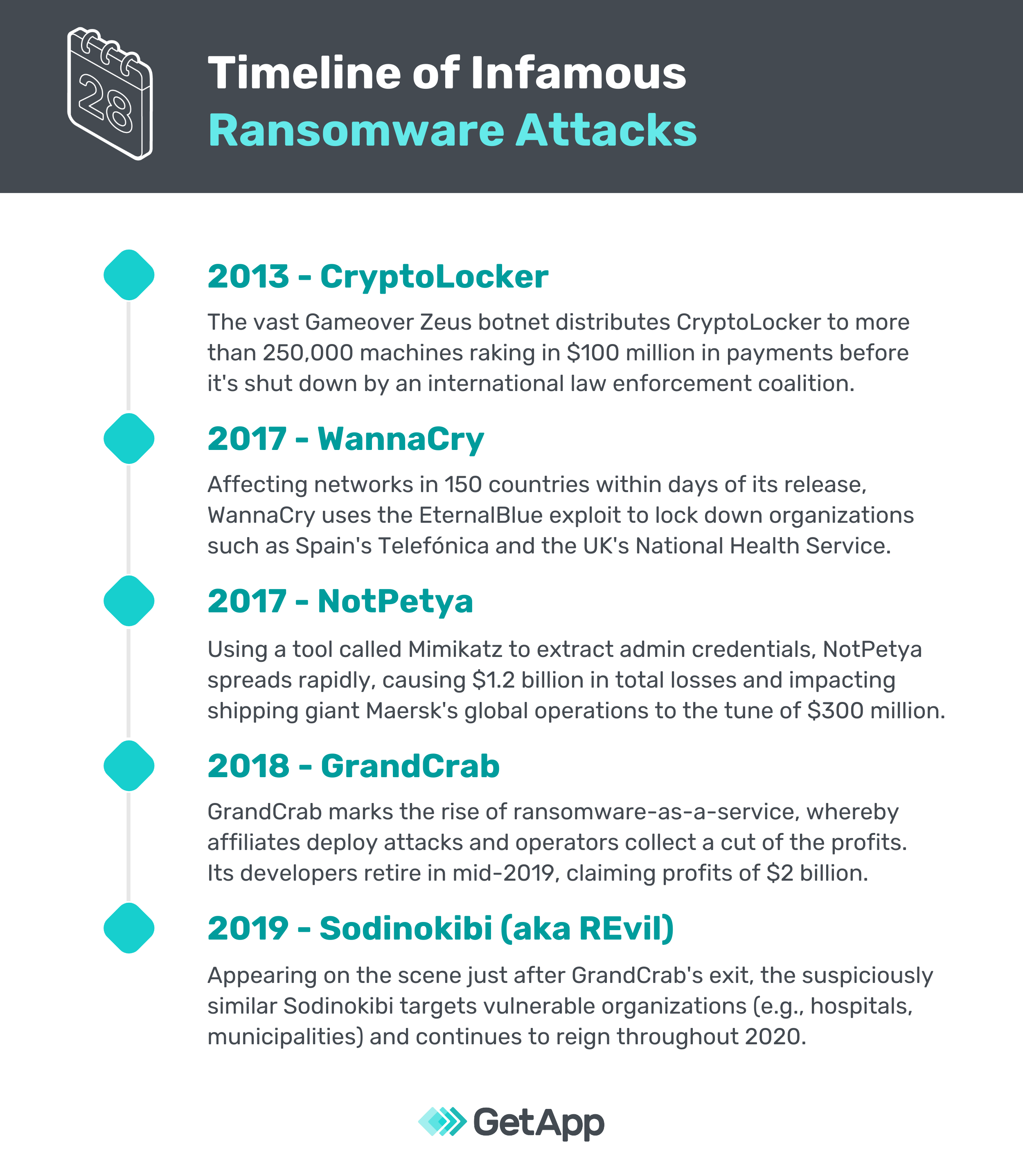 graphic showing the timeline of infamous ransomware attacks throughout history