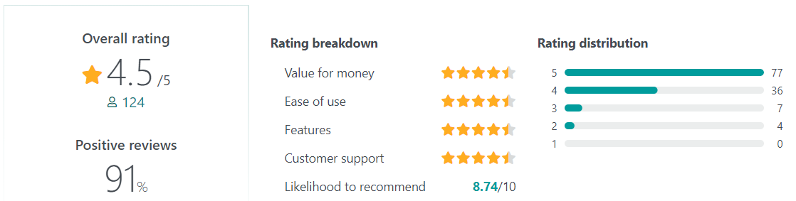 Netchex User Reviews