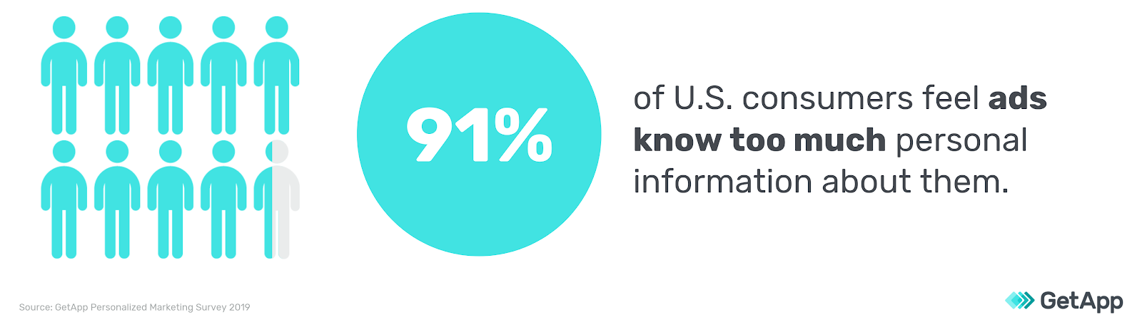 91 percent of users feel ads know too much graph
