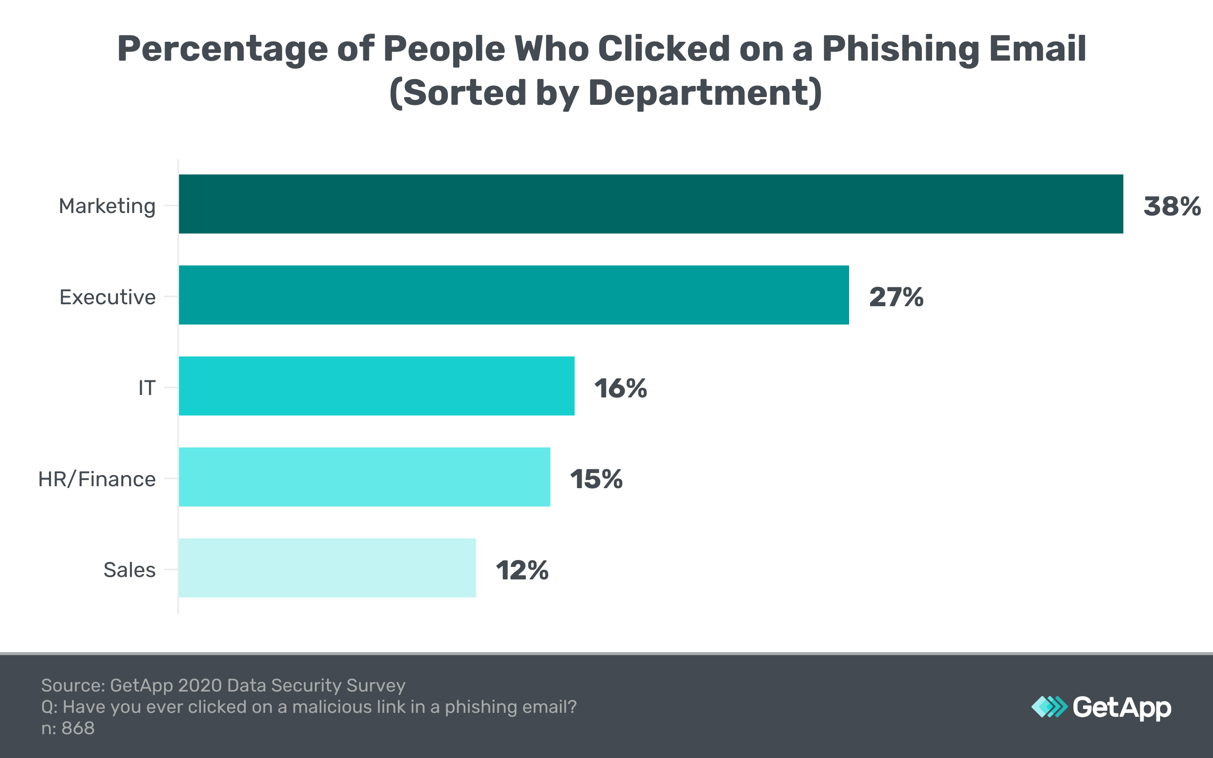 Graphic showing the percentage of people who clicked on a phishing email sorted by department (e.g., IT, marketing)