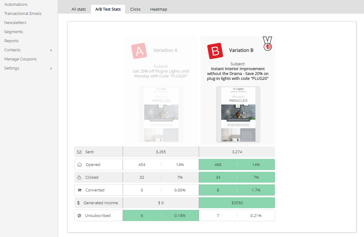 A/B test results in Remarkety