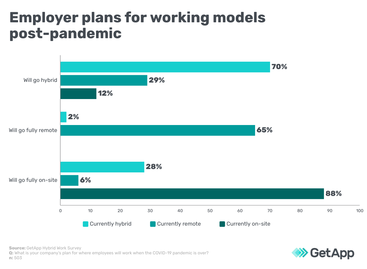 employer plans for working models post-pandemic