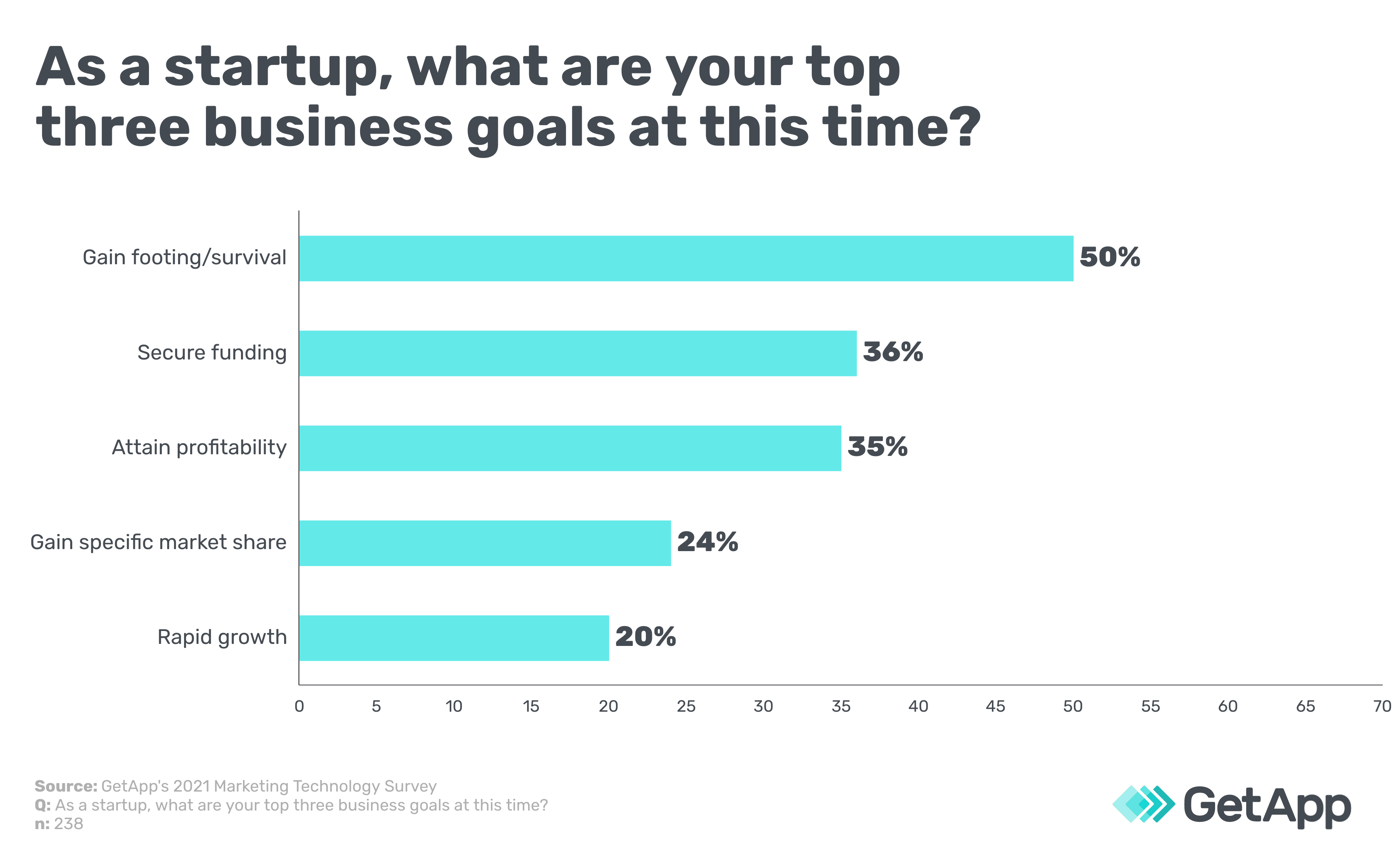 As a startup, what are your top three business goals at this time?