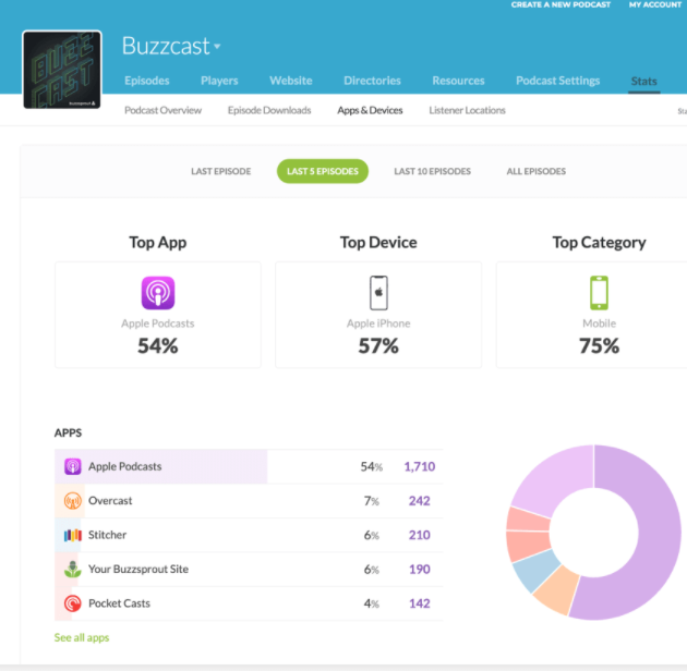 Podcast analytics in Buzzsprout