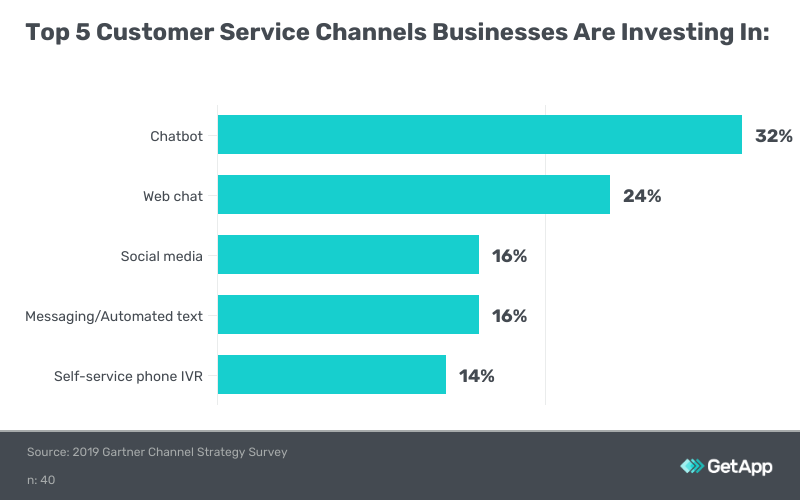 Top 5 customer service channels businesses are investing in