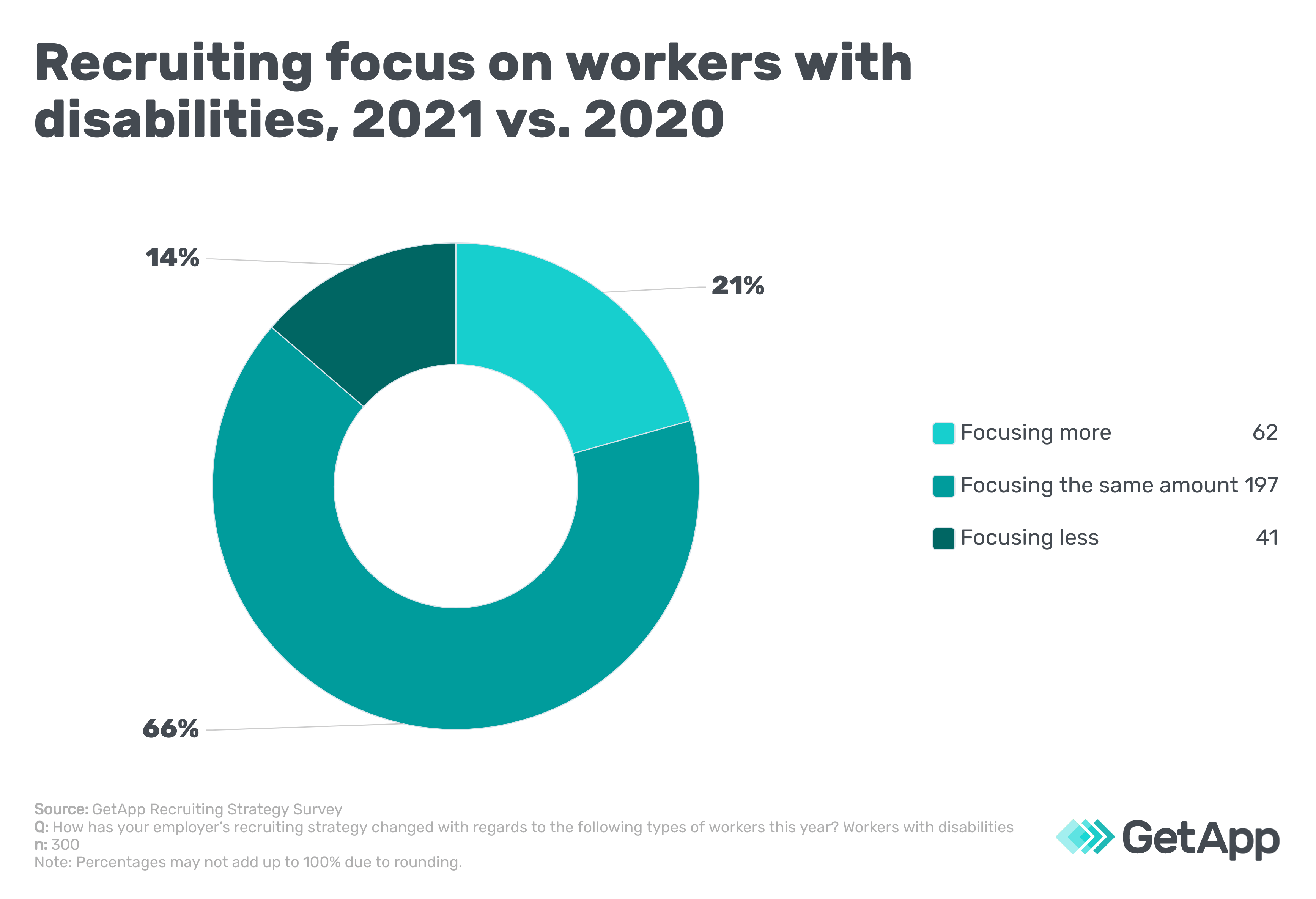 Recruiting focus on workers with disabilities, 2021 vs 2020