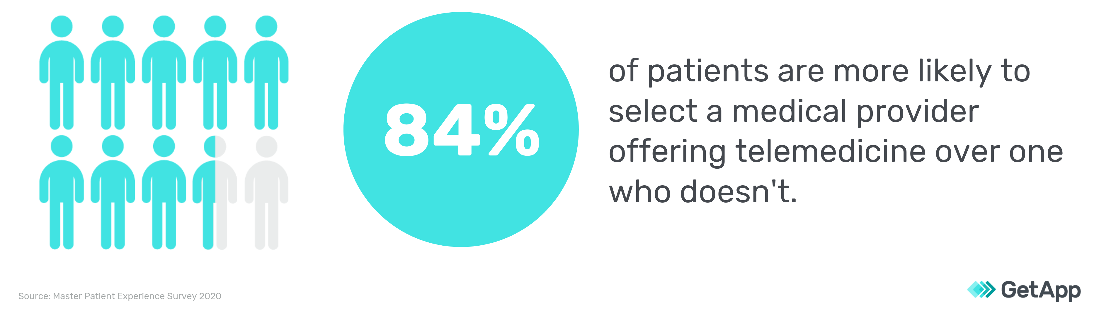 telemedicine selection survey results