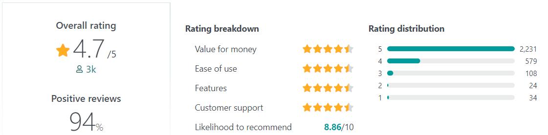 Gusto User Reviews