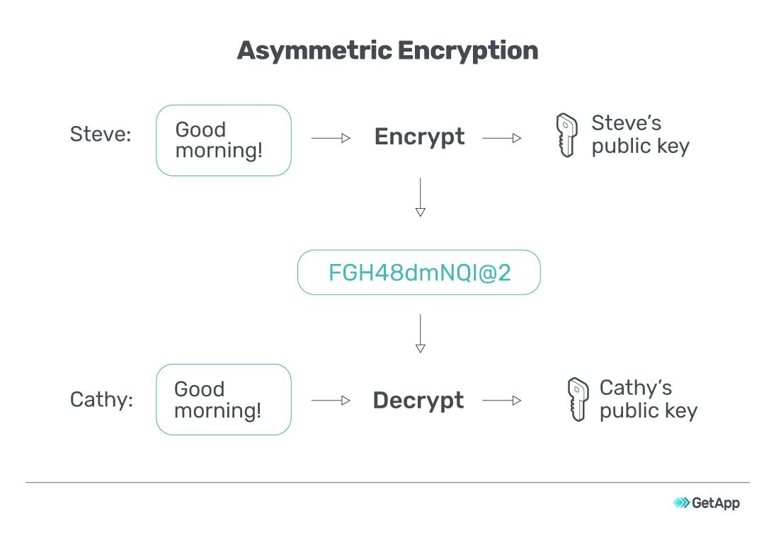 Asymmetric Encryption flow chart