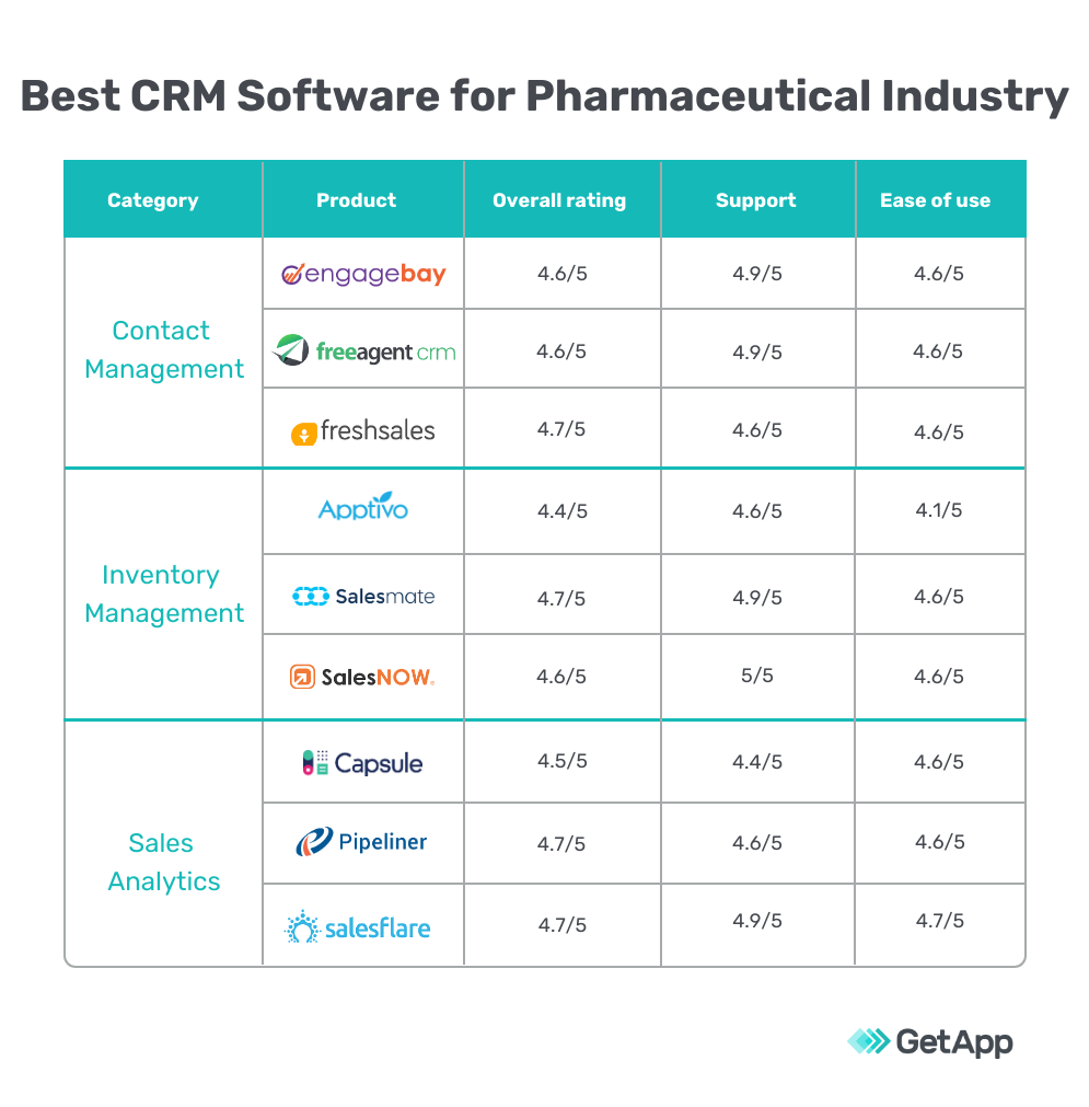 Best CRM software for the pharmaceutical industry
