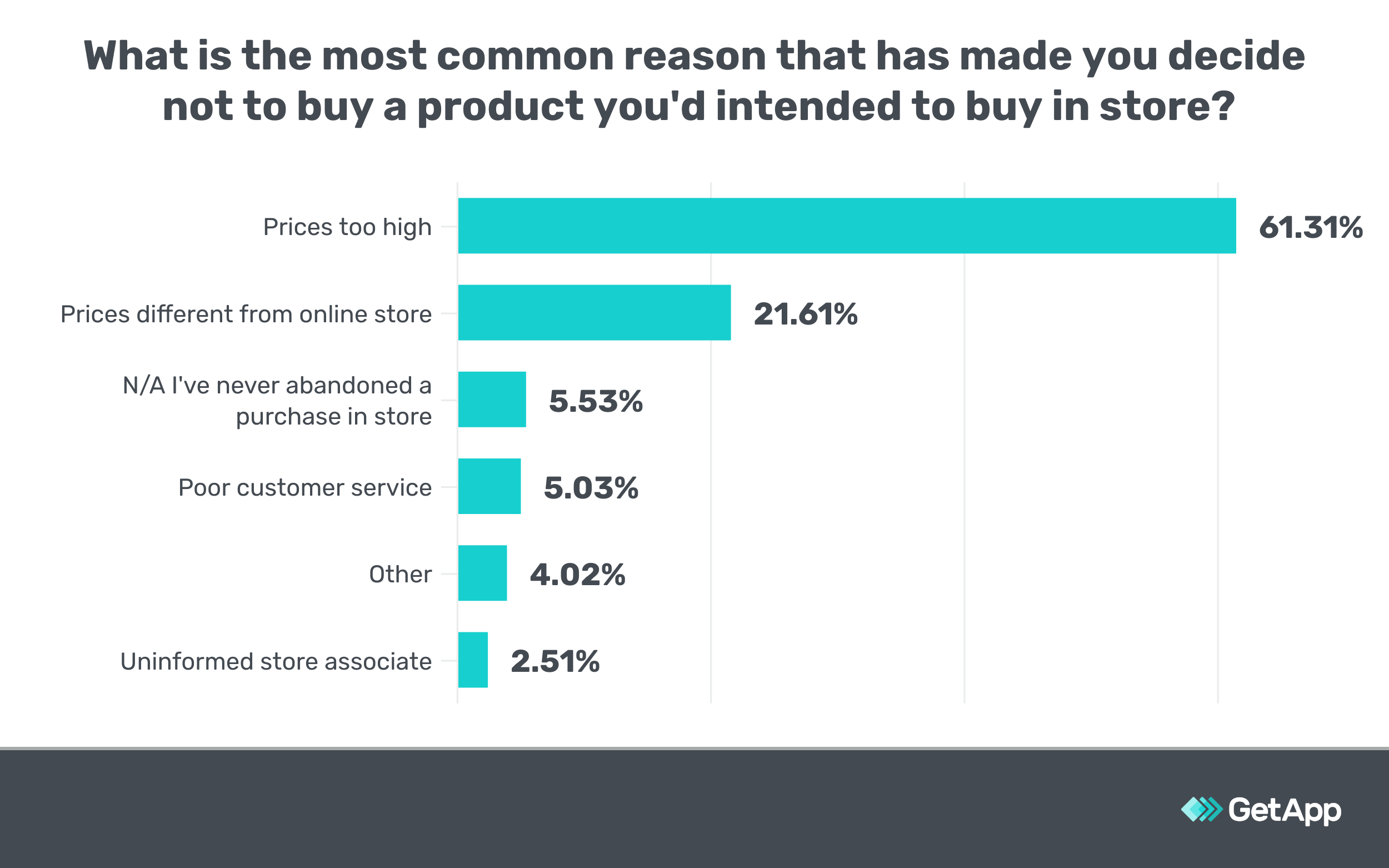 survey data showing the most common reason someone didn't buy a product was price