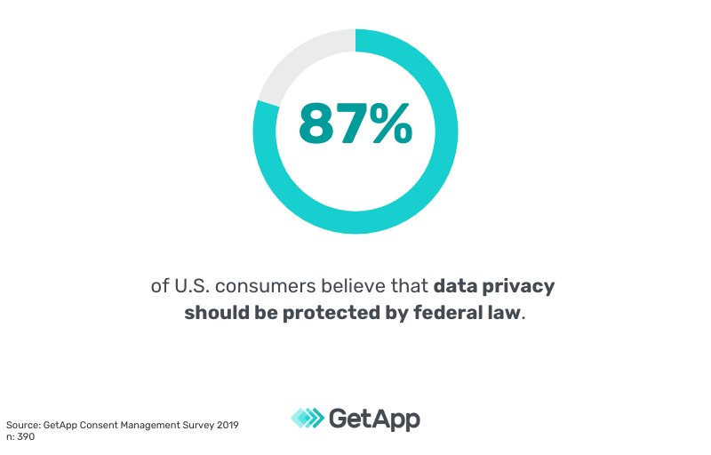 87% of US consumers believe that data privacy should be protected by federal law