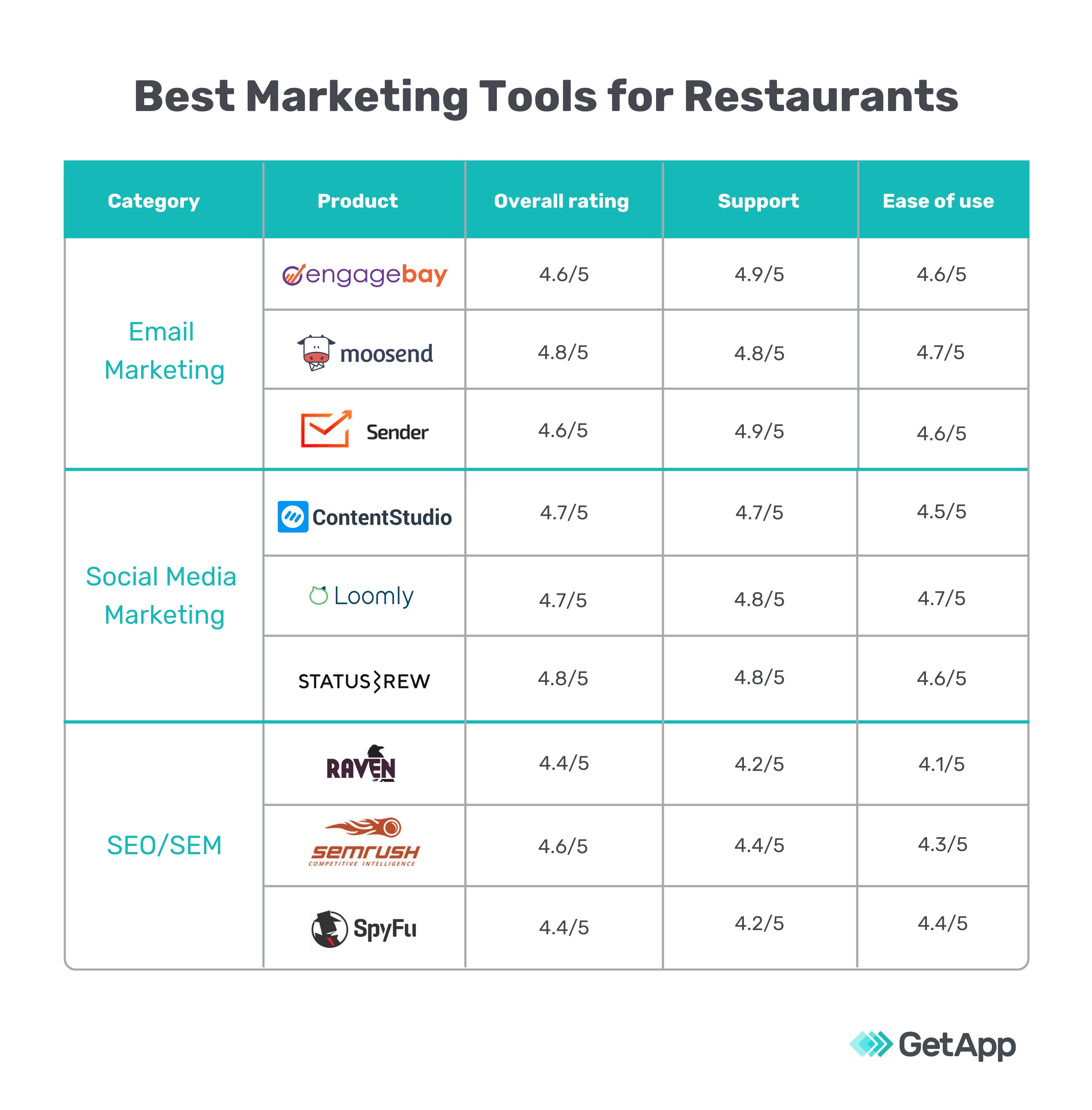 Best marketing tools for restaurants