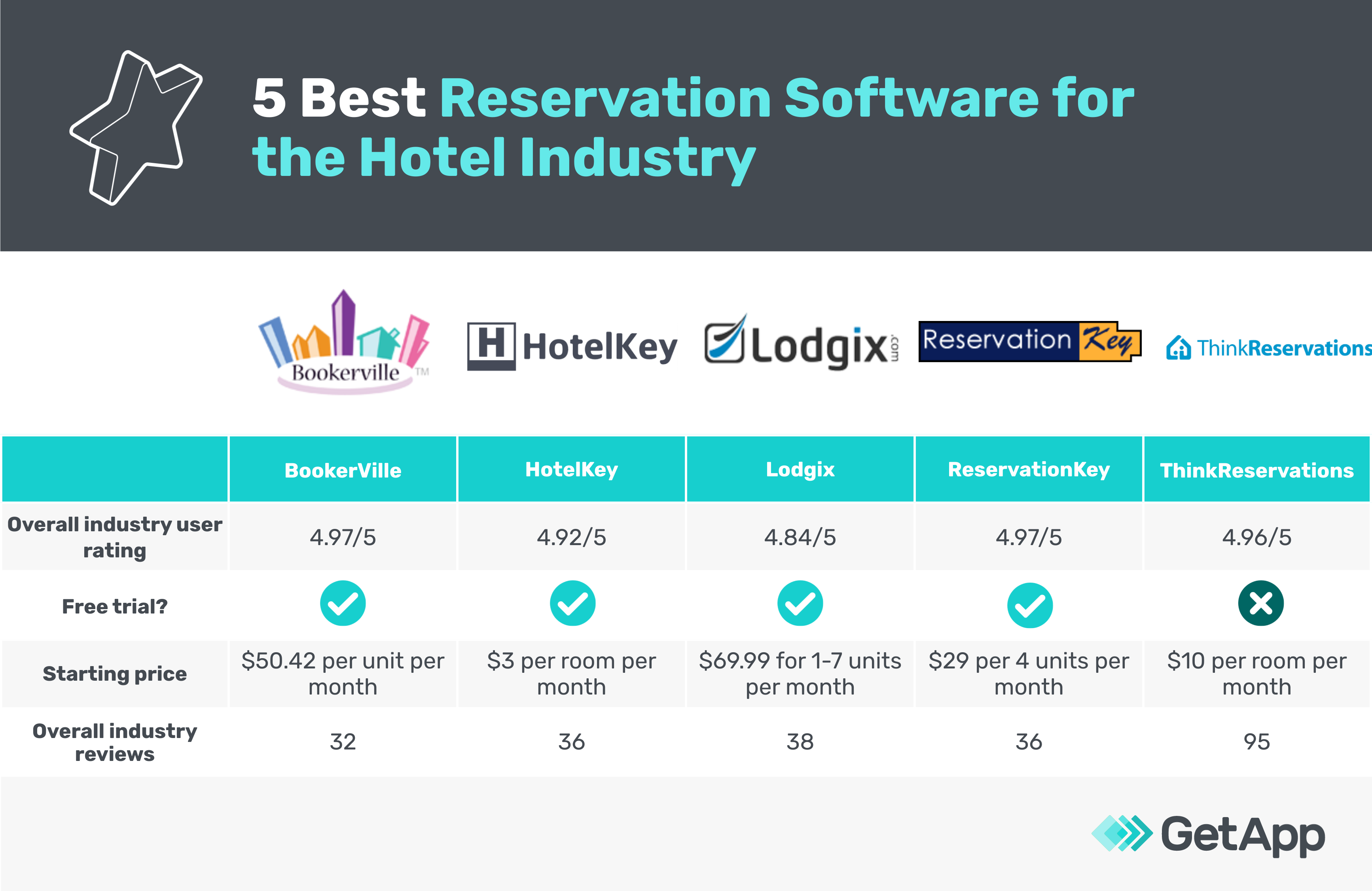 5 best reservation software for the hotel industry
