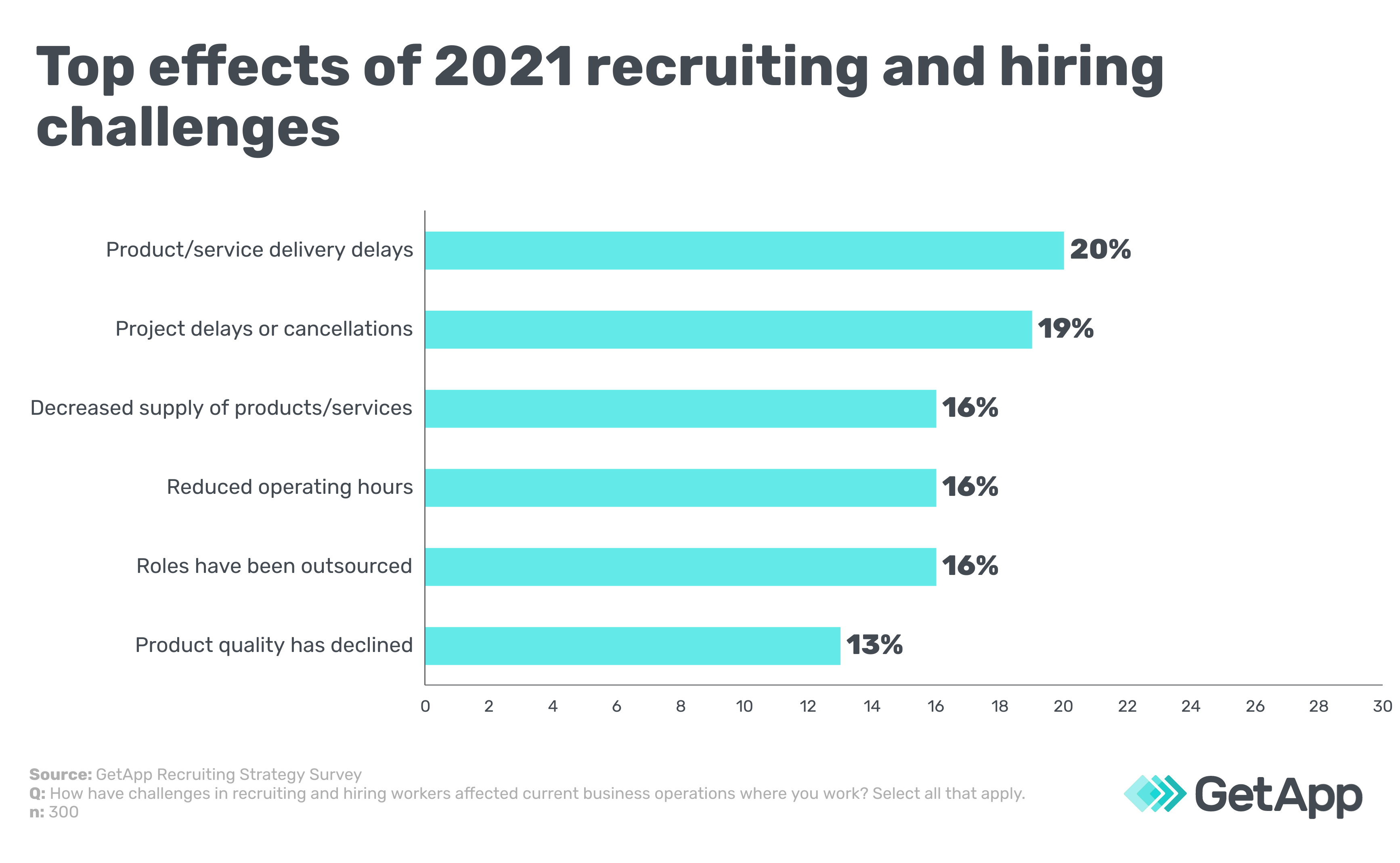 Top effects of 2021 recruiting and hiring challenges