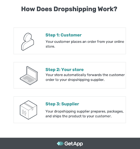 How does dropshipping work? infographic
