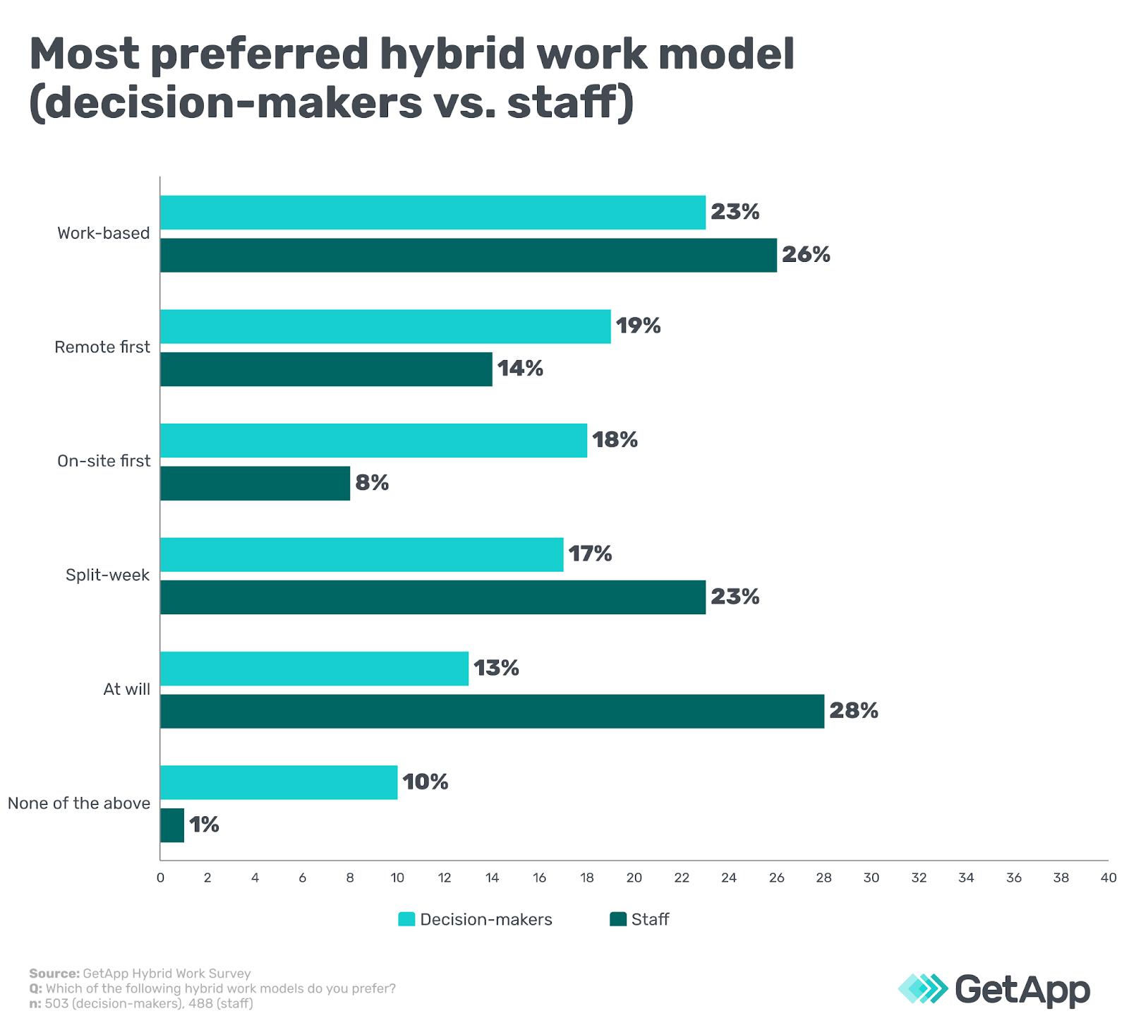 Most preferred hybrid work model (decision-makers vs. staff)