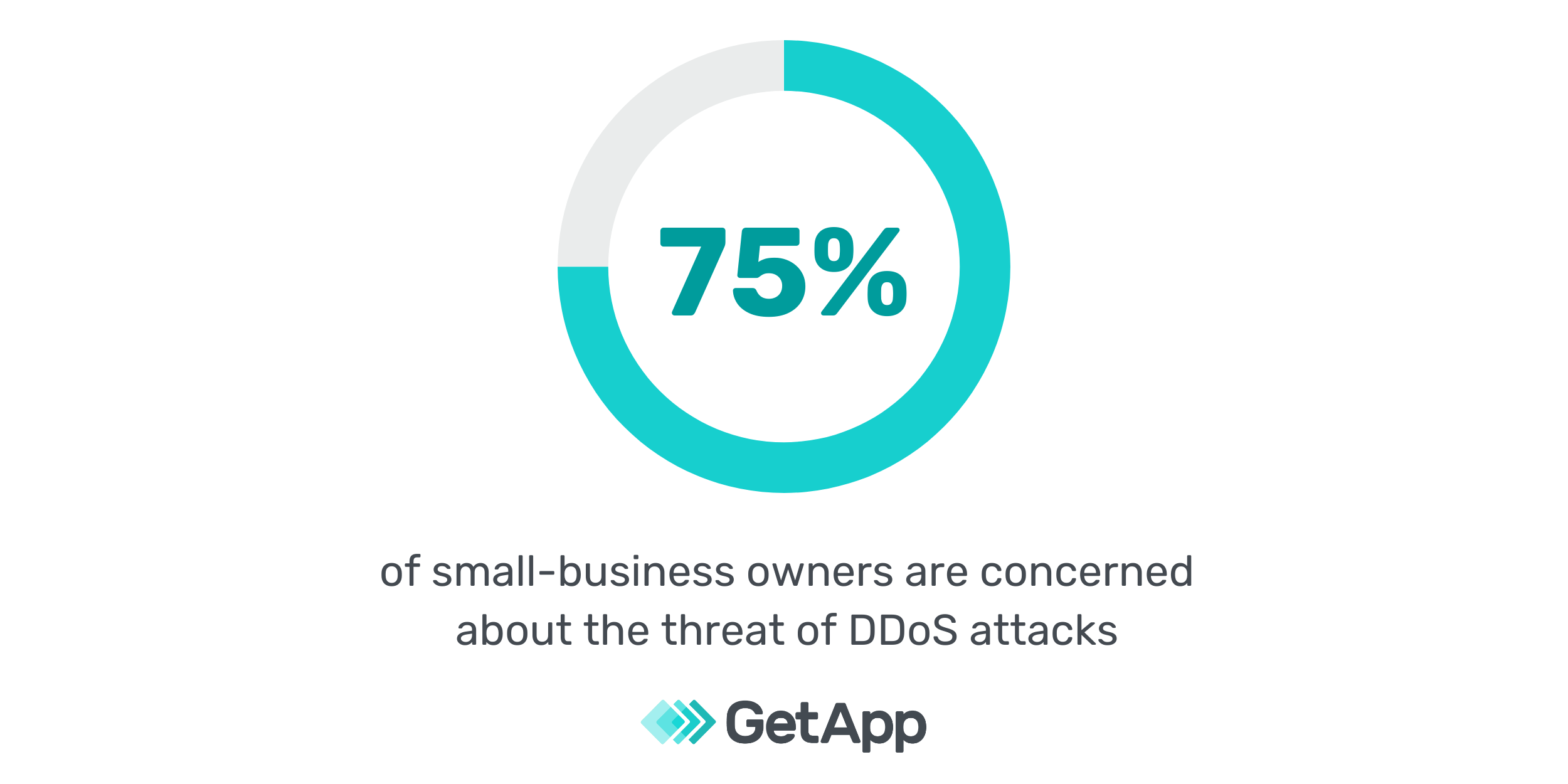 seventy five percent of small-business owners are concerned about ddos attacks