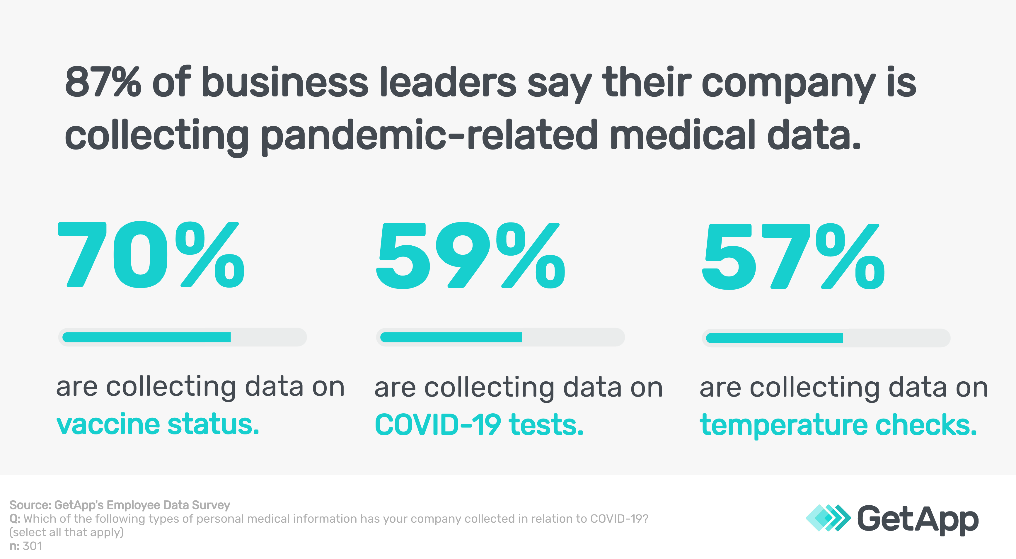 Employee pandemic related medical data