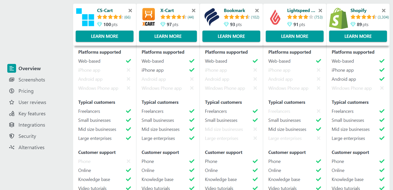A side-by-side comparison of the top 5 eCommerce platforms.