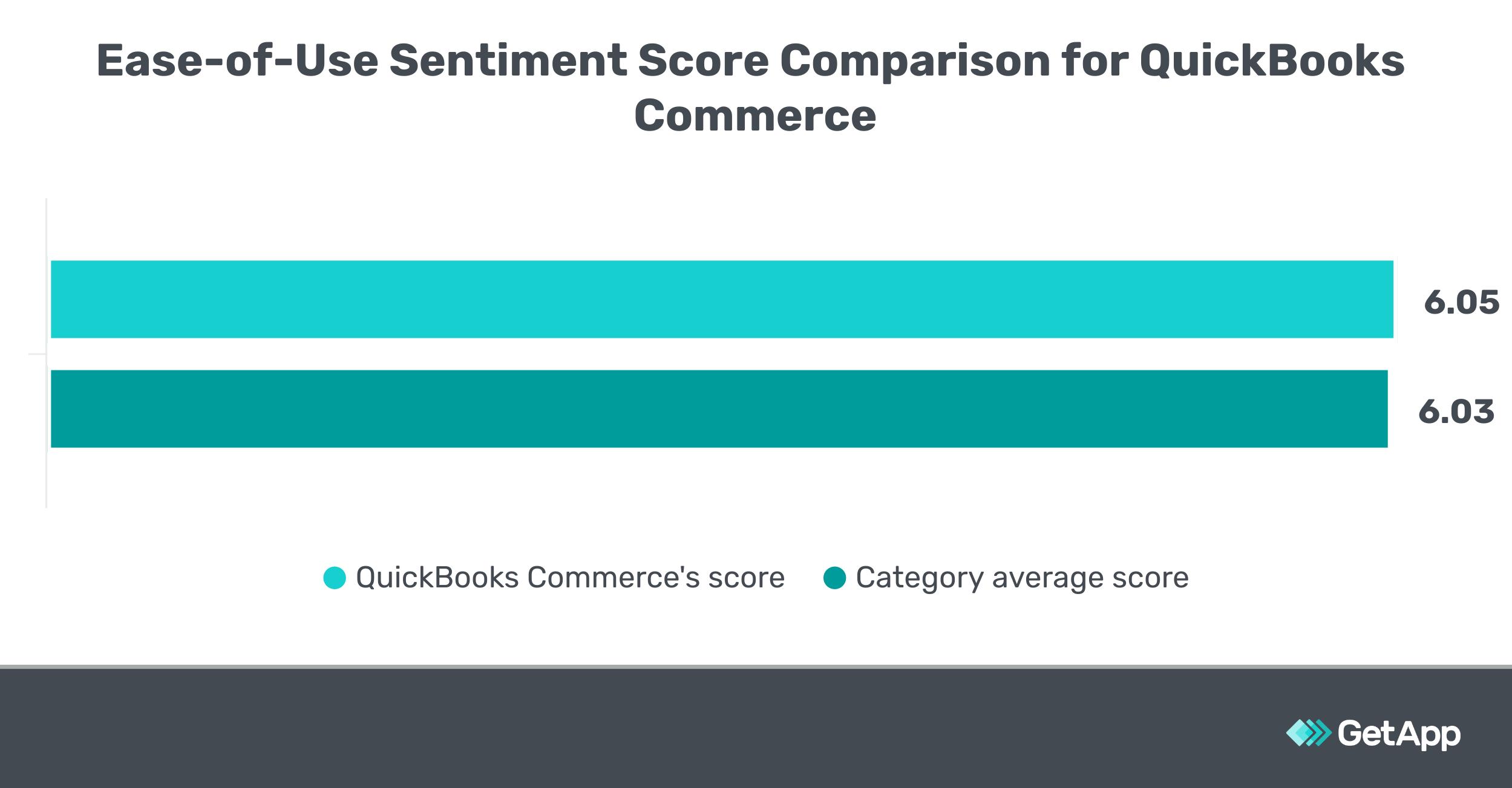 Ease of Use Sentiment Score Comparison for QuickBooks Commerce