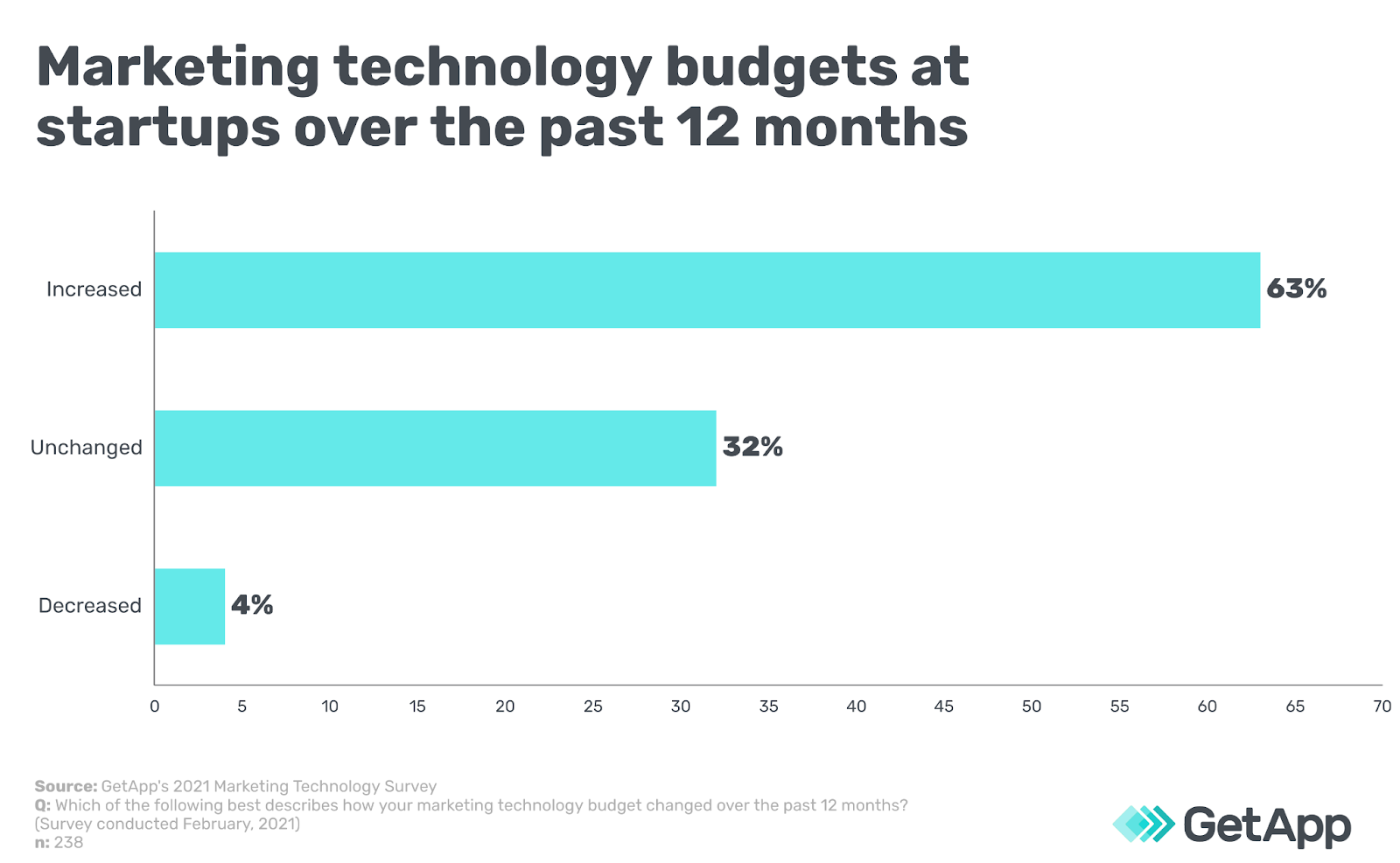 Marketing technology budgets at startups over the past 12 months
