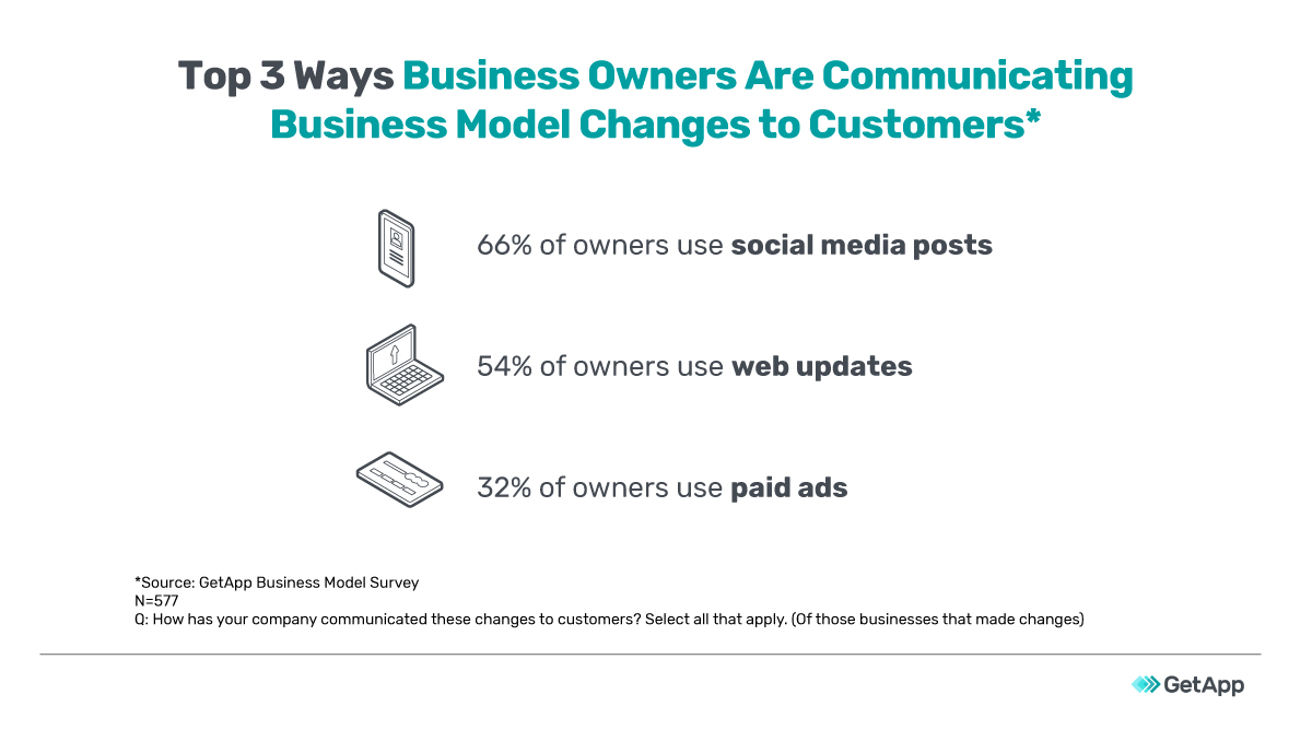 Top 3 ways business owners are communicating business model changes to customers