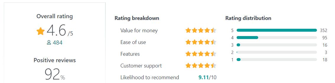 MailerLite User Reviews