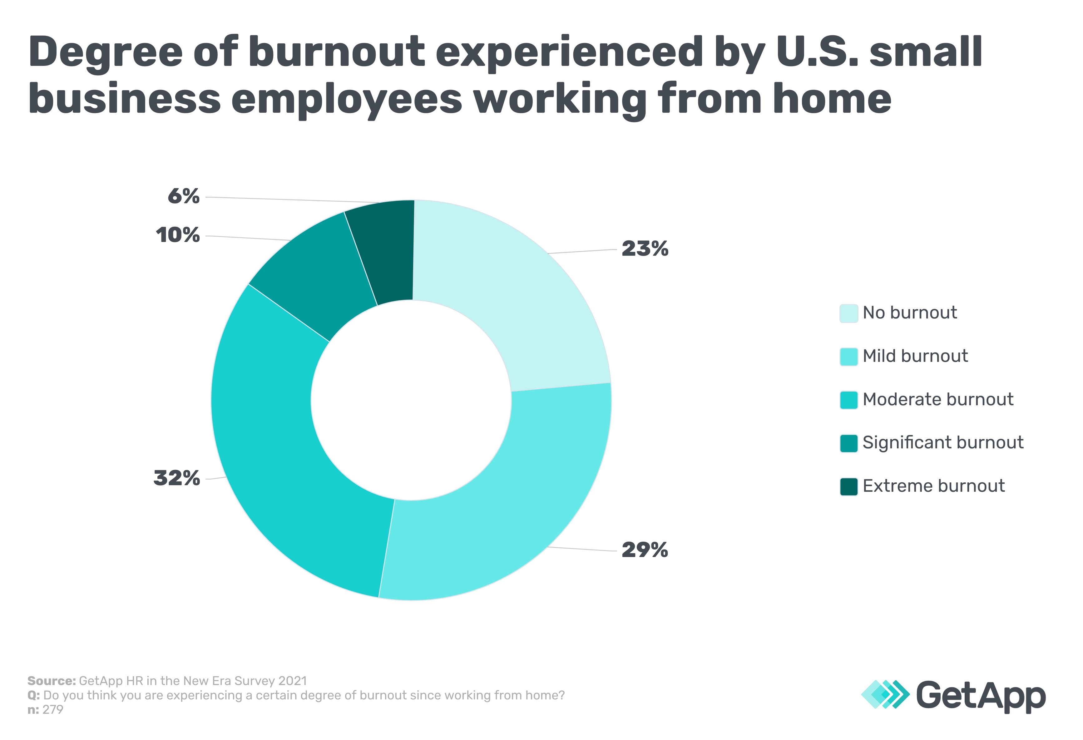 Degree of burnout experience by U.S. small business employees working from home