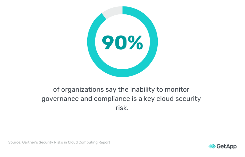 For 90% of organizations, inability to monitor governance and compliance is a key cloud security risk.