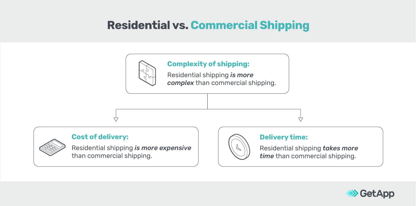 Key differences between residential and commercial shipping