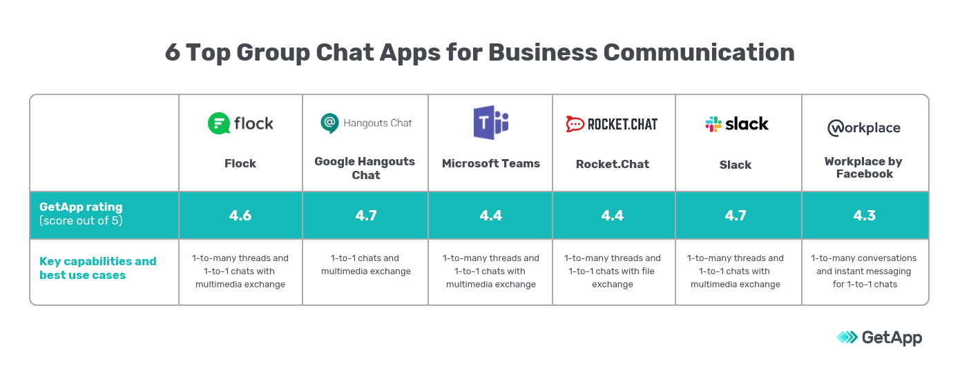 top group chat apps table