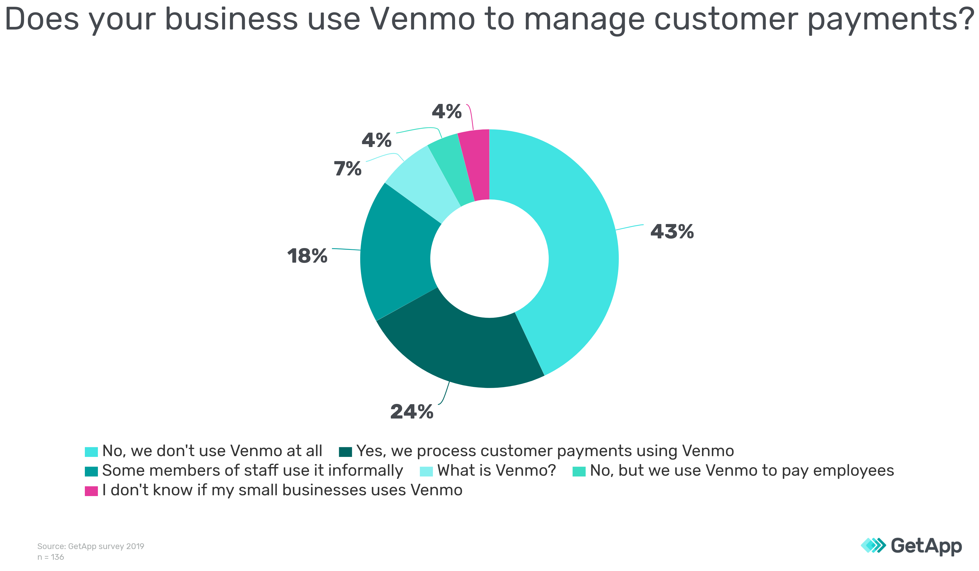 Does your business use Venmo to manage customer payments GetApp pie chart