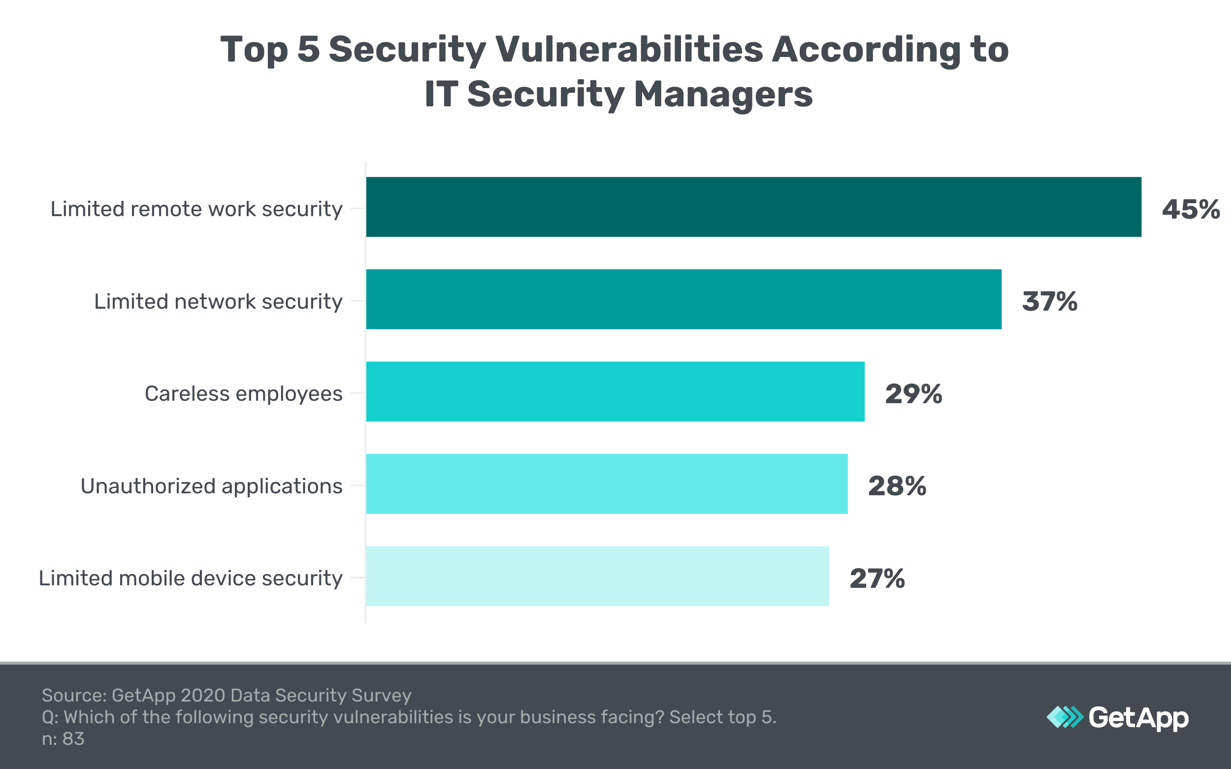 Graphic showing the top five security vulnerabilities according to IT security managers.