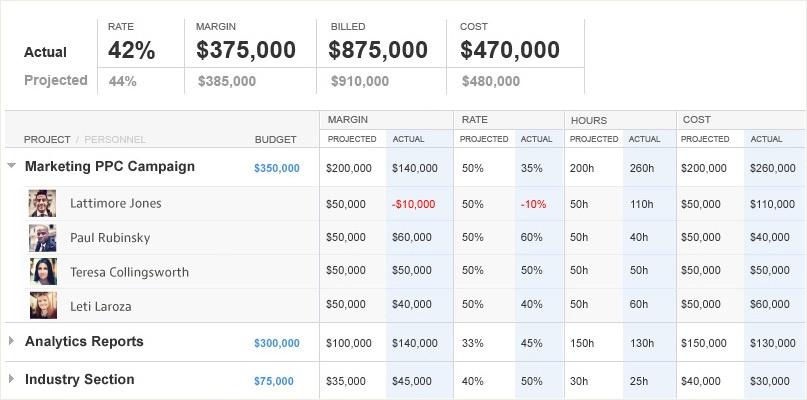 Mavenlink screenshot of margin analysis