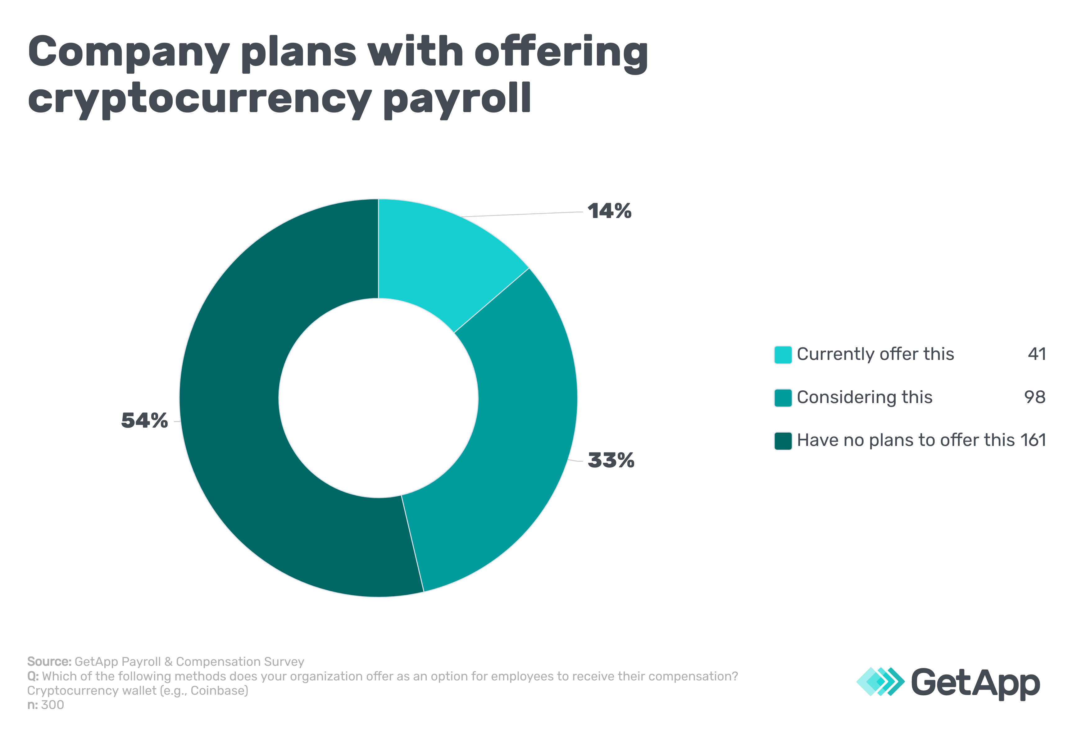 Company plans with offering cryptocurrency payroll