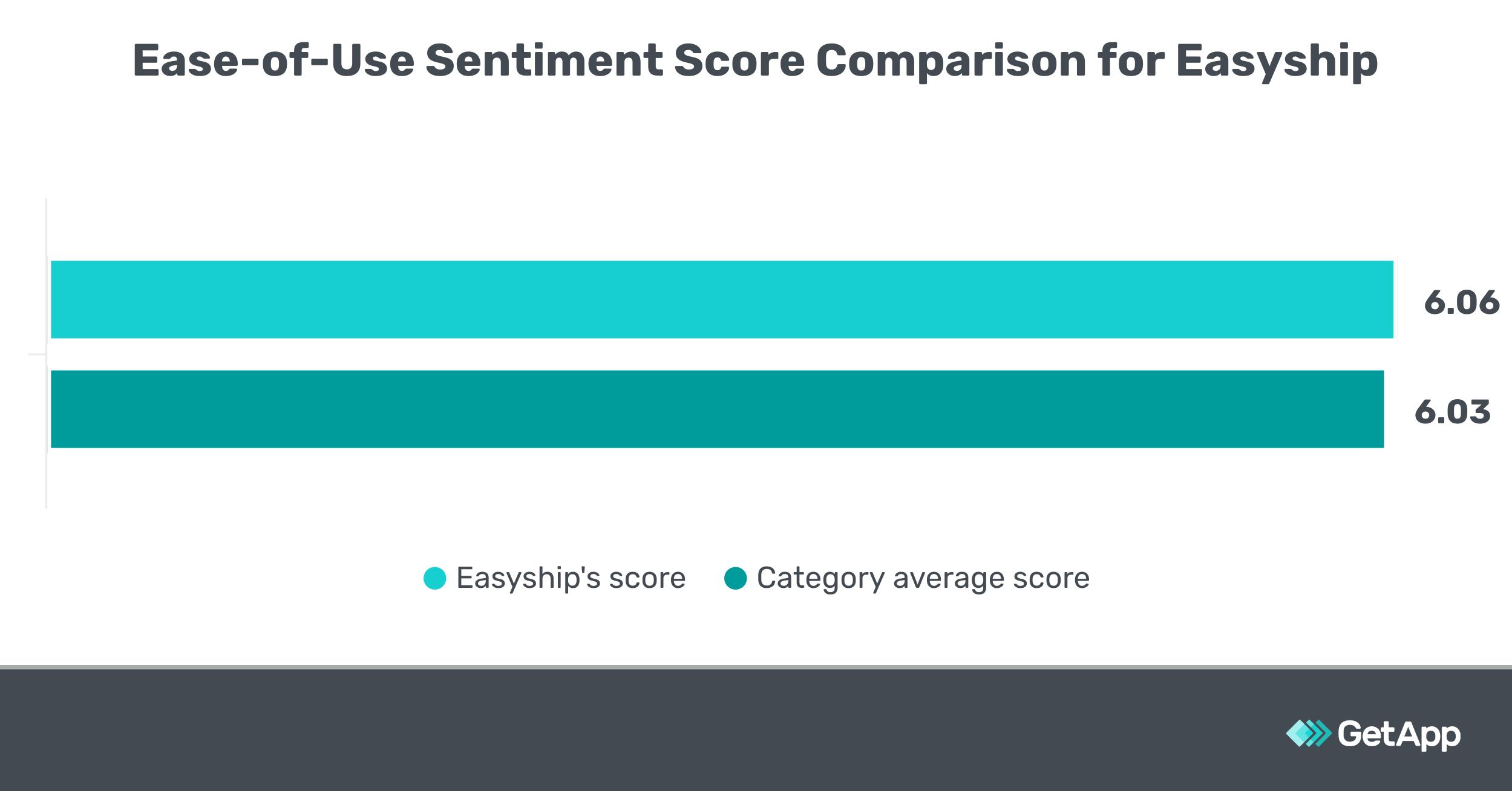 Ease of Use Sentiment Score Comparison for Easyship