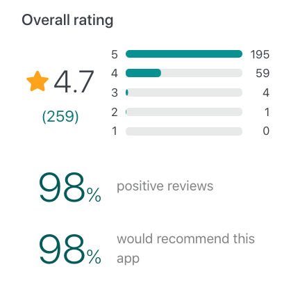 Snapshot of Notion user reviews on GetApp
