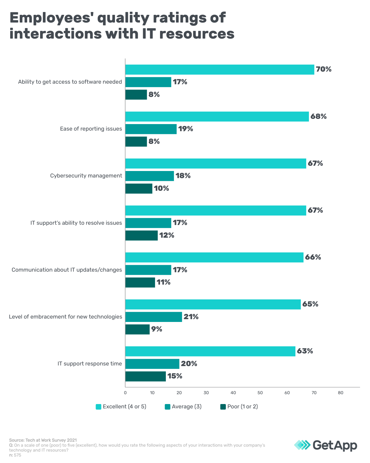 Employees' quality ratings of interactions with IT resources