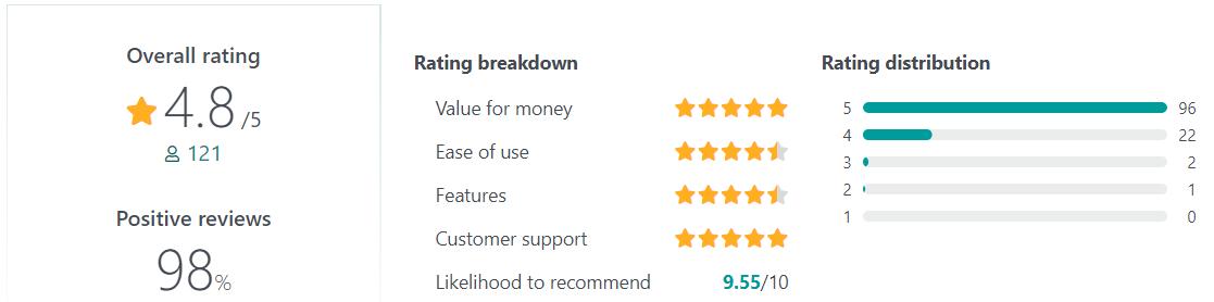 Connecteam User Reviews