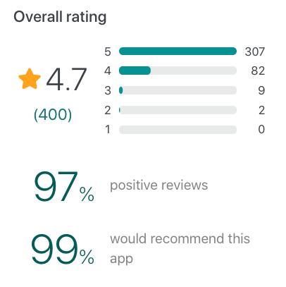 Snapshot of Paymo user reviews on GetApp