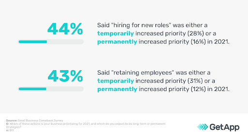 hiring for new roles vs retaining employees