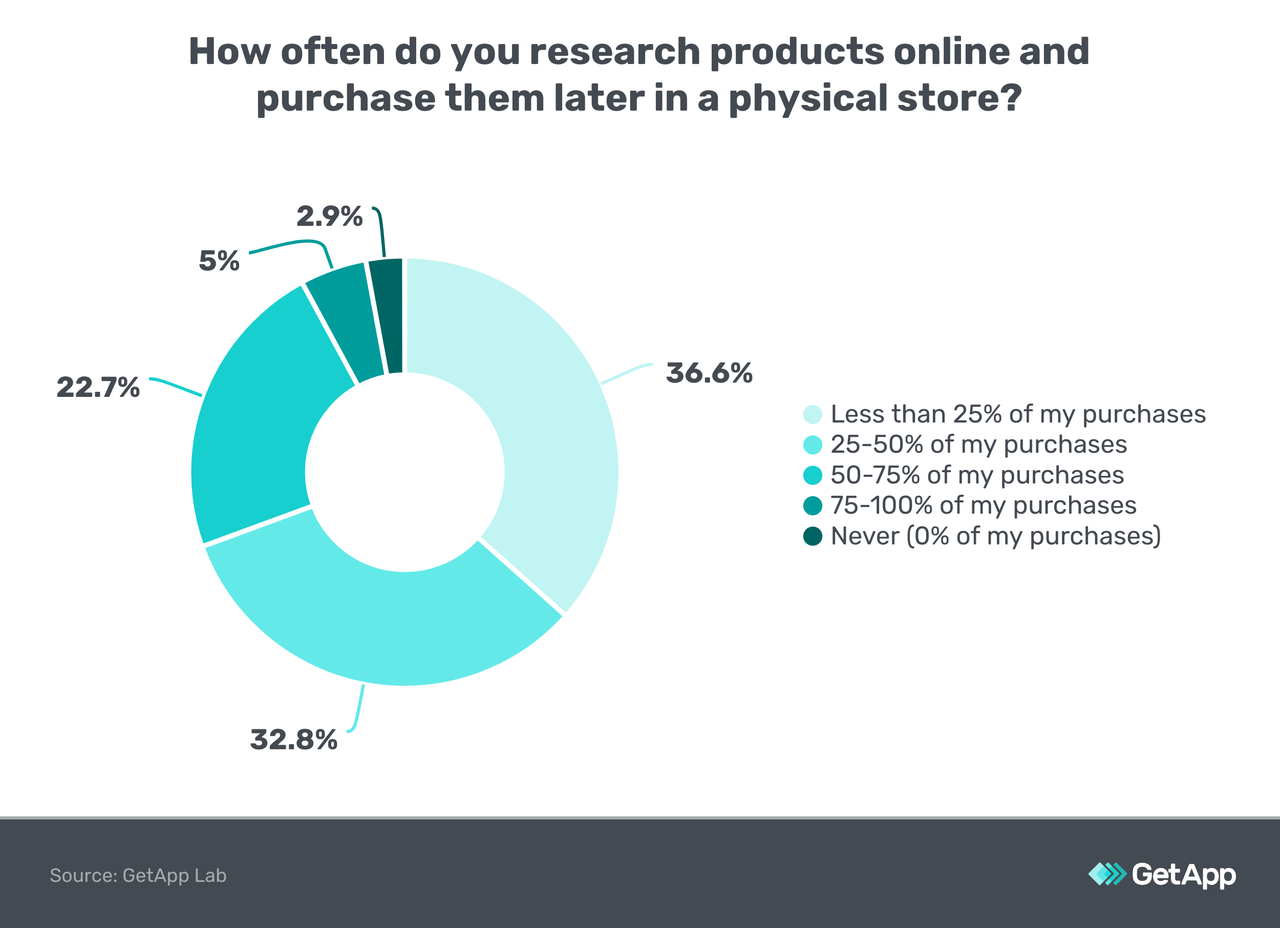 How often do you research products online and purchase later in a store?