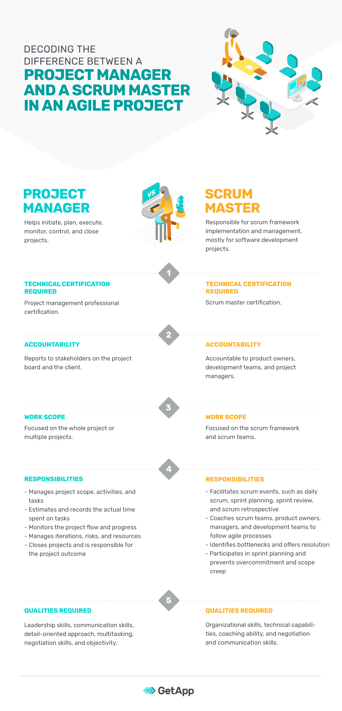 Difference-Between-It-Project-Manager-and-Scrum-Master DLVR (1)