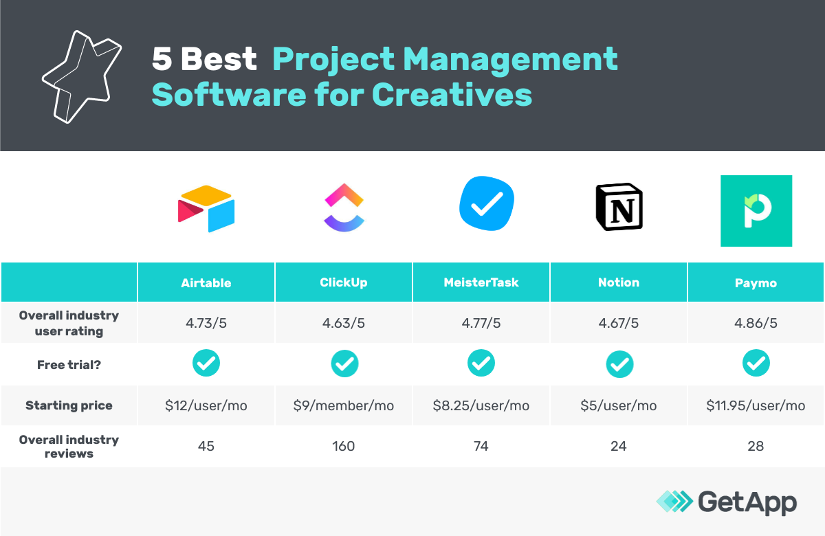 5 best project management software for creatives compared