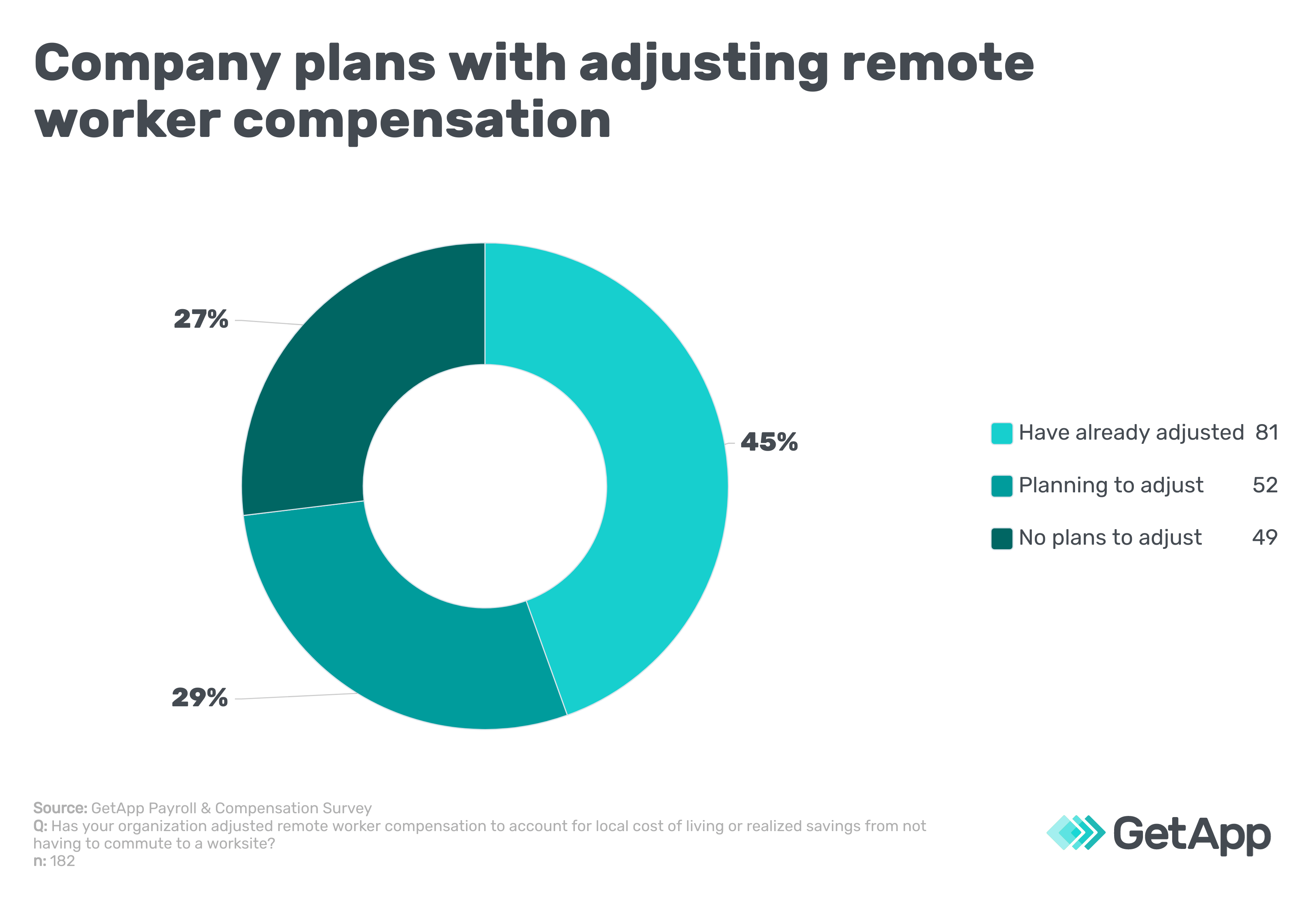 Company plans with adjusting remote worker compensation