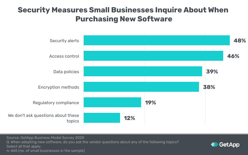 Security measures small businesses inquire about when purchasing new software