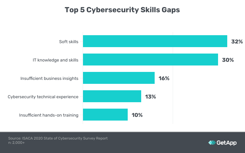 a graph showing the top five cybersecurity skills gaps