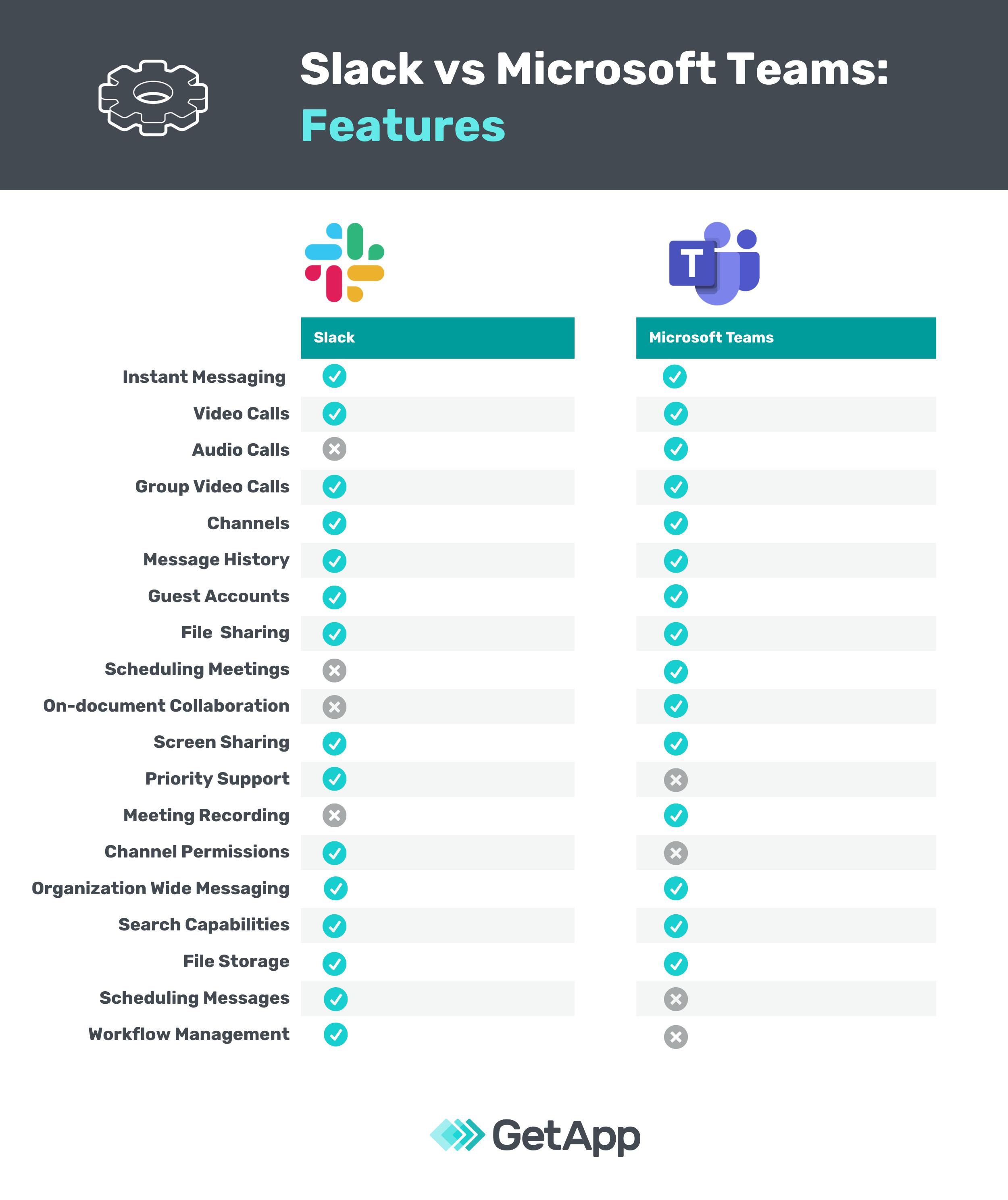 Slack vs Microsoft Teams features comparison