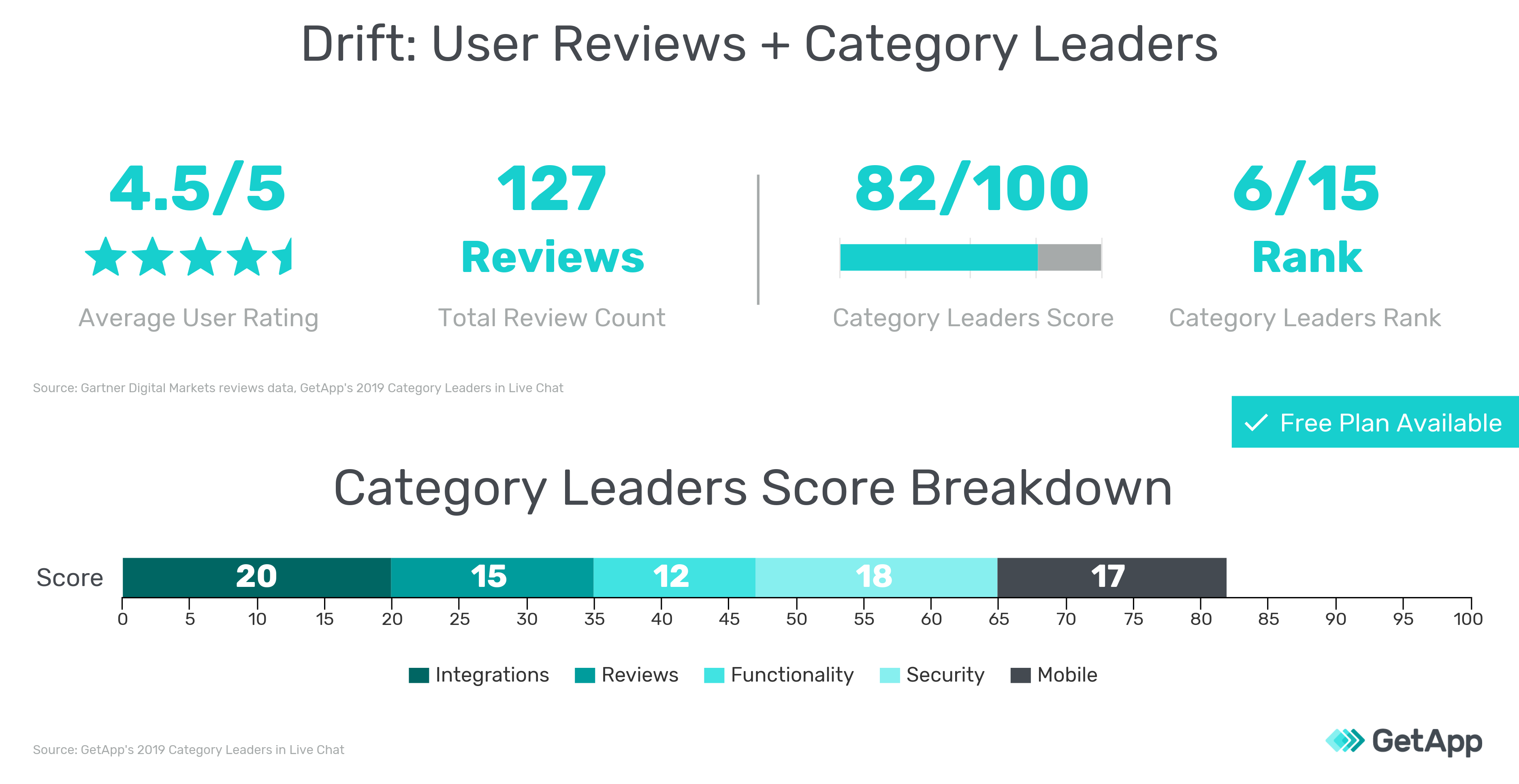 User reviews information and 2019 Category Leaders scores for Drift graphic